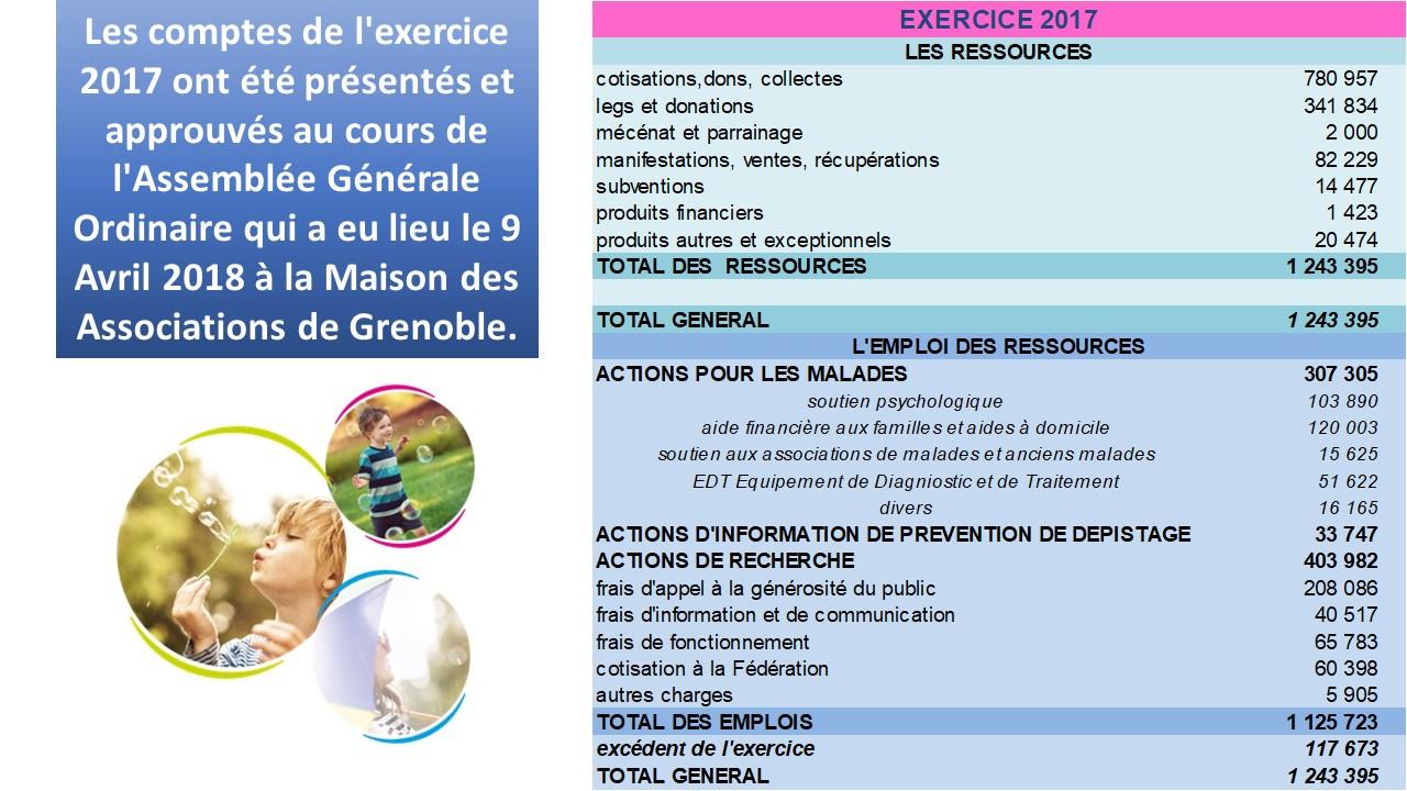 ex 2017 Ligue contre le cancer Isère