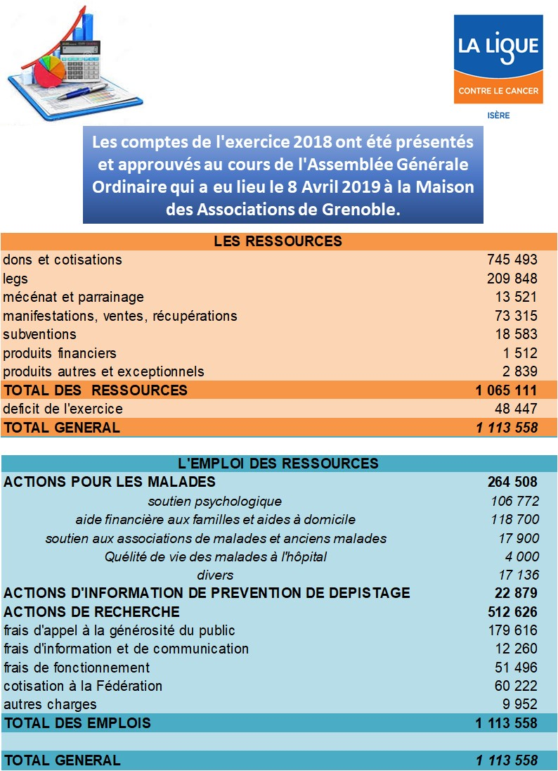 Comptes 2018 Ligue cd38