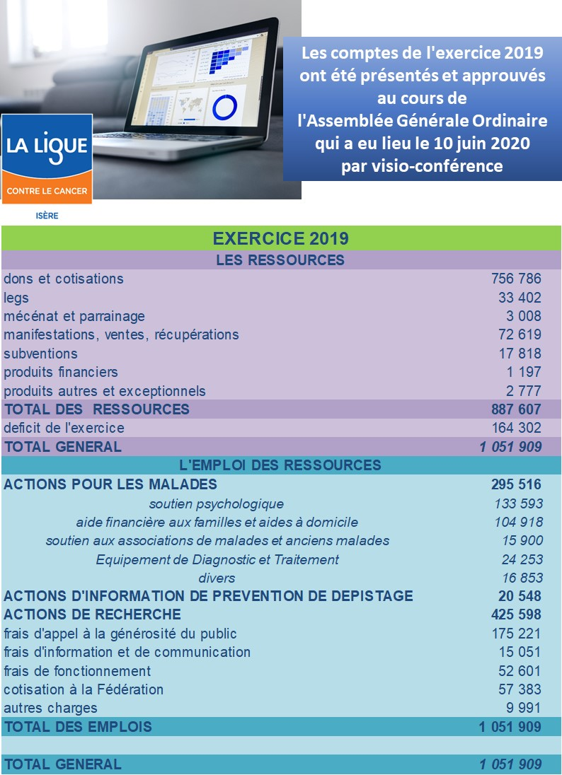 Ligue contre le cancer Isère ex 2019