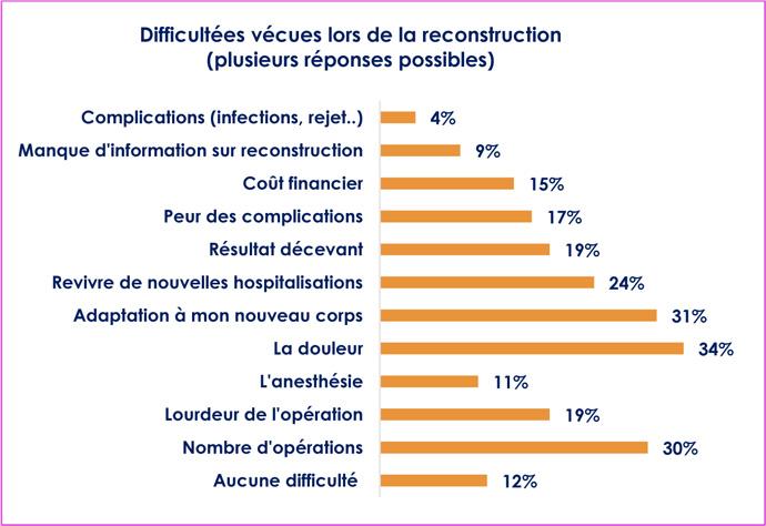 Difficultées vécues lors de la reconstruction